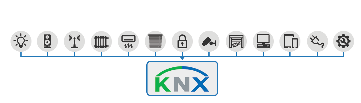 KNX sustav